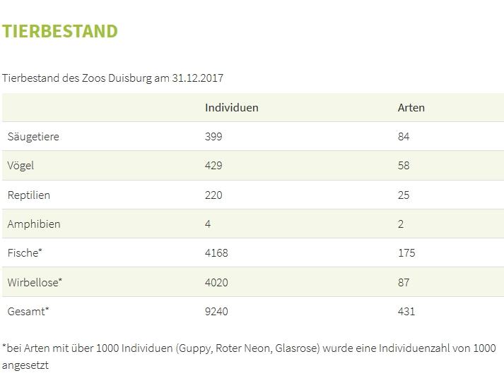 Tierbestand im Duisburger Zoo